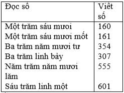 bai 1 trang 3 sgk toan 3 2 - Giải Toán lớp 3 bài: Đọc, viết, so sánh các số có ba chữ số