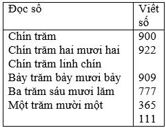 bai 1 trang 3 sgk toan 3 3 - Giải Toán lớp 3 bài: Đọc, viết, so sánh các số có ba chữ số