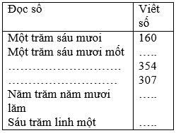 bai 1 trang 3 sgk toan 3 - Giải Toán lớp 3 bài: Đọc, viết, so sánh các số có ba chữ số