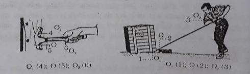 Giải Lý lớp 6 Bài 15: Đòn bẩy
