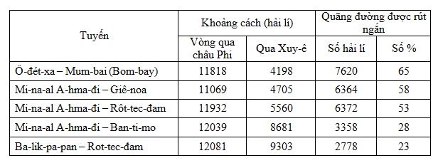 Giải bài tập Địa lý lớp 10 Bài 38: Thực hành: Viết báo cáo ngắn về kênh đào Xuy-ê và kênh dào Pa-na-ma