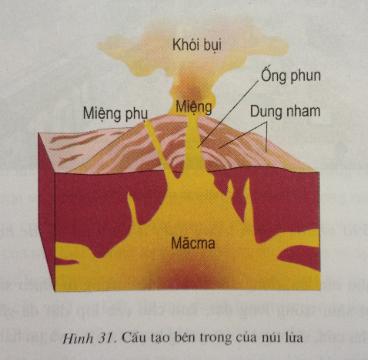 Giải bài tập Địa lý lớp 6 Bài 12: Tác động của nội lực và ngoại lực trong việc hình thành địa hình bề mặt Trái Đất