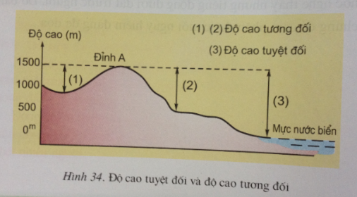 Giải bài tập Địa lý lớp 6 Bài 13: Địa hình bề mặt Trái Đất