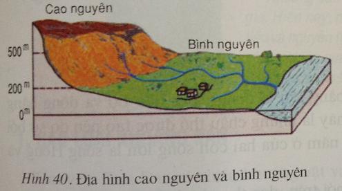 Giải bài tập Địa lý lớp 6 Bài 14: Địa hình bề mặt Trái Đất (tiếp theo)