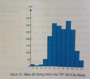 Giải bài tập Địa lý lớp 6 Bài 20: Hơi nước trong không khí. Mưa