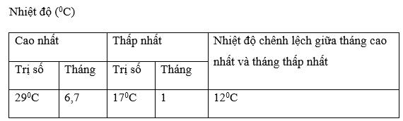 Giải bài tập Địa lý lớp 6 Bài 21: Thực hành: Phân tích biểu đồ nhiệt độ, lượng mưa