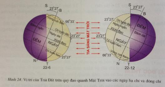 Giải bài tập Địa lý lớp 6 Bài 9: Hiện tượng ngày, đêm dài ngắn theo mùa