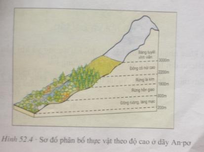 Giải bài tập Địa lý lớp 7 Bài 52: Thiên nhiên châu Âu (tiếp theo)