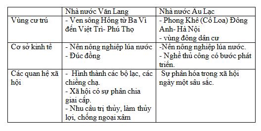 Giải bài tập Lịch sử lớp 6 Bài 16: Ôn tập chương I và II