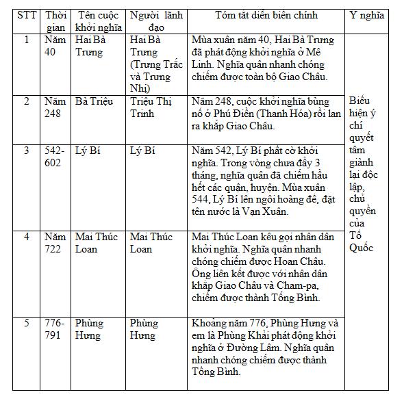 Giải bài tập Lịch sử lớp 6 Bài 25: Ôn tập chương III