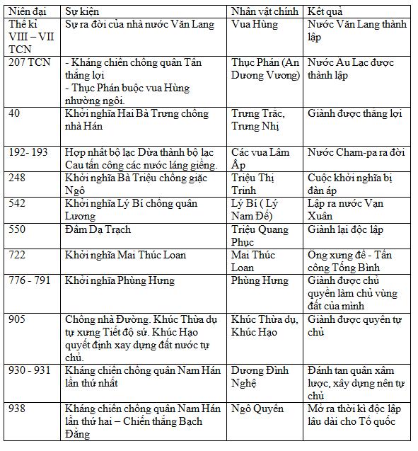 Giải bài tập Lịch sử lớp 6 Bài 28: Ôn tập