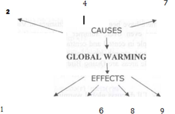 Giải bài tập Tiếng Anh lớp 11 mới Unit 6: Global Warming