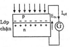 Giải Lý lớp 12 Bài 31: Hiện tượng quang điện trong